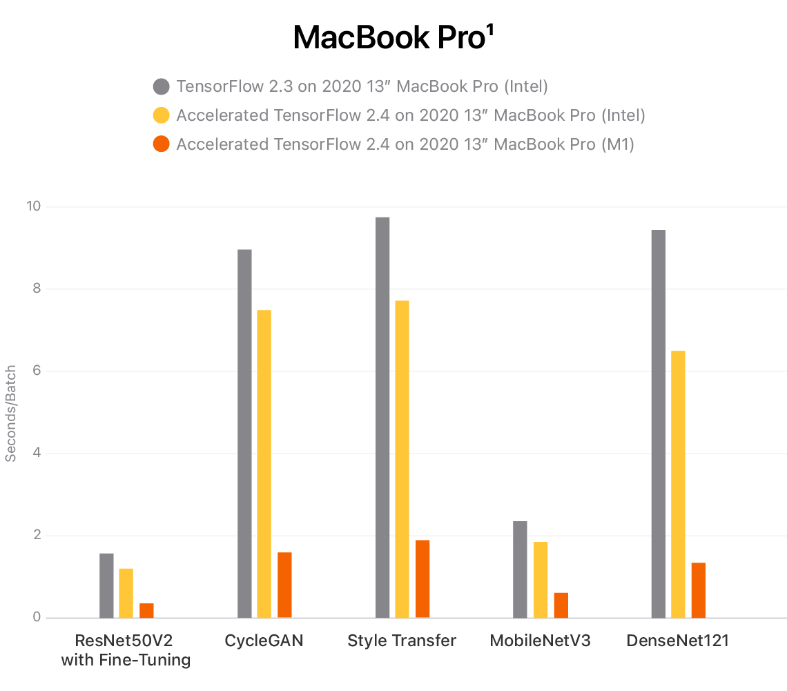 "Chart comparing three performance benchmarks: one running TensorFlow 2.3 on 2020 13"" MacBook Pro with Intel, another running Accelerated TensorFlow 2.4 on 2020 13"" MacBook Pro with Intel, and a third running Accelerated TensorFlow 2.4 on 2020 13"" MacBook Pro with M1, showing up to 7x faster training. Footnote 1 provides more details."